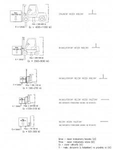 Udźwig wg stosowanych maszyn/urządzeń